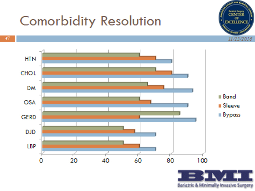 BMI Surgery's Results for Comorbidities