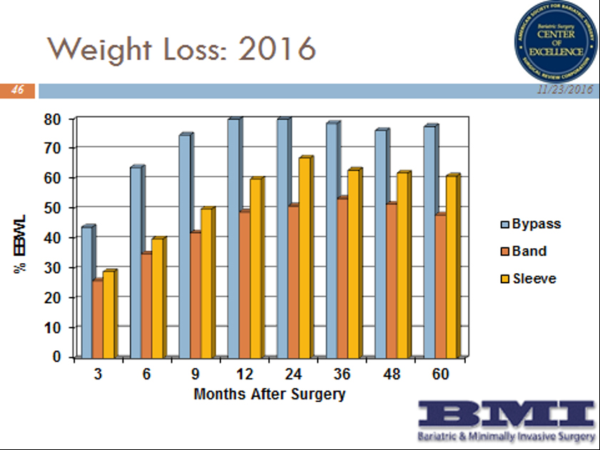 BMI Surgery's Results for Weight Loss By Type of Surgery